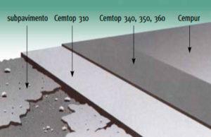 Capas de pavimentos Cemart